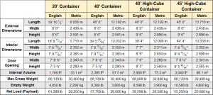 Shipping-Container-Dimensions-40-Foot-and-20-Foot-Container